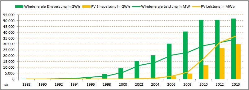 Schön Windkraftdiagramme Zeitgenössisch - Die Besten Elektrischen ...